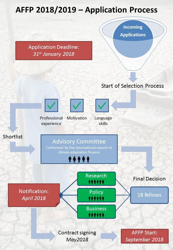 AFFP 2018/2019 - Application Process