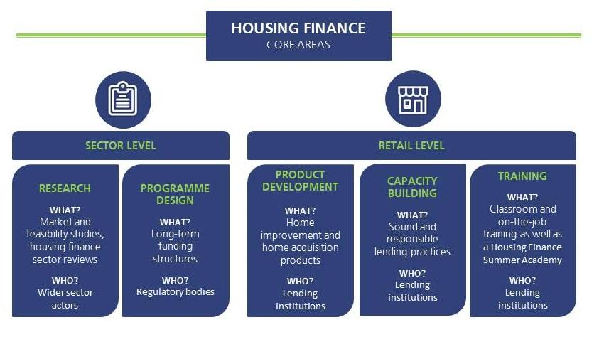 Housing Finance core working areas