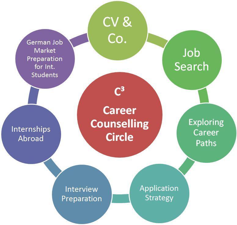 Career Services | Frankfurt School